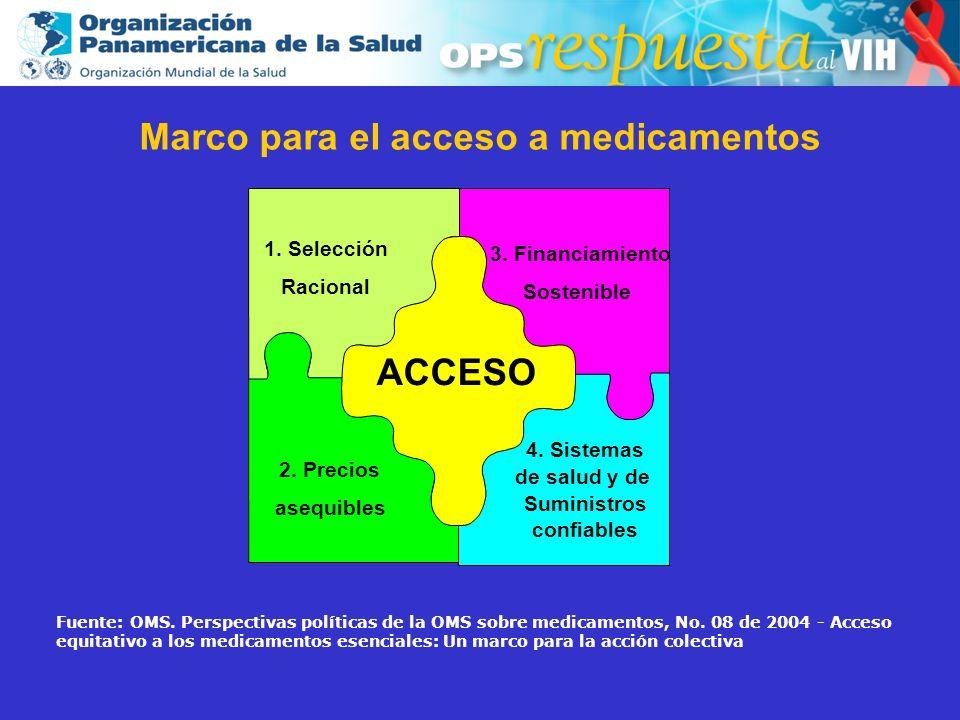2003 Marco para el acceso a medicamentos 1. Selección Racional 4. Sistemas de salud y de Suministros confiables 2. Precios asequibles 3. Financiamient