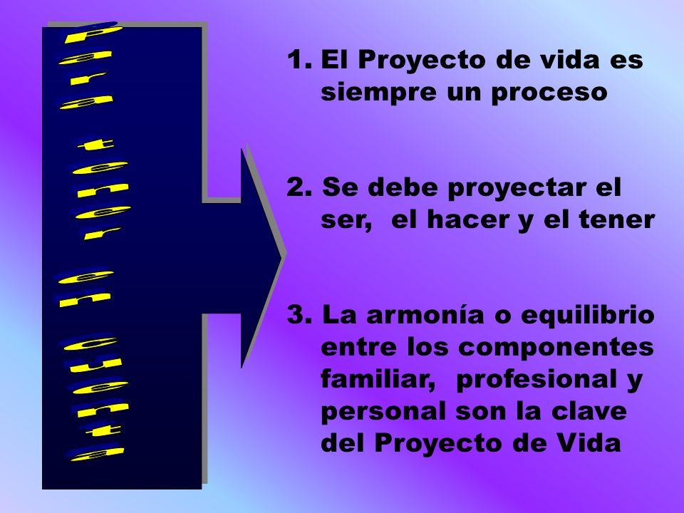 1.El Proyecto de vida es siempre un proceso 2. Se debe proyectar el ser, el hacer y el tener 3. La armonía o equilibrio entre los componentes familiar