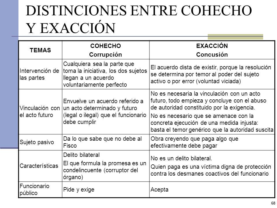 67 CONCUSIÓN PROPIAMENTE DICHA (II) ART 268 Figura tradicional de concusión definida de manera algo indirecta Es necesario que la víctima pague algo q