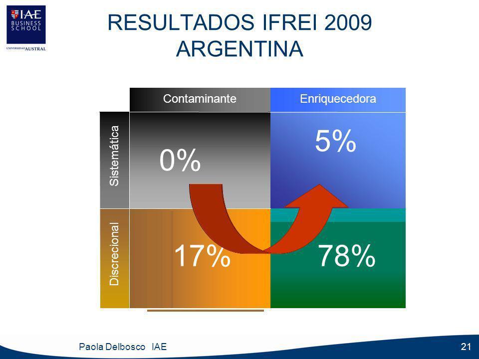 Paola Delbosco IAE 21 RESULTADOS IFREI 2009 ARGENTINA EnriquecedoraContaminante BC AD EnriquecedoraContaminante 78%17% 5% 0% Discrecional Sistemática