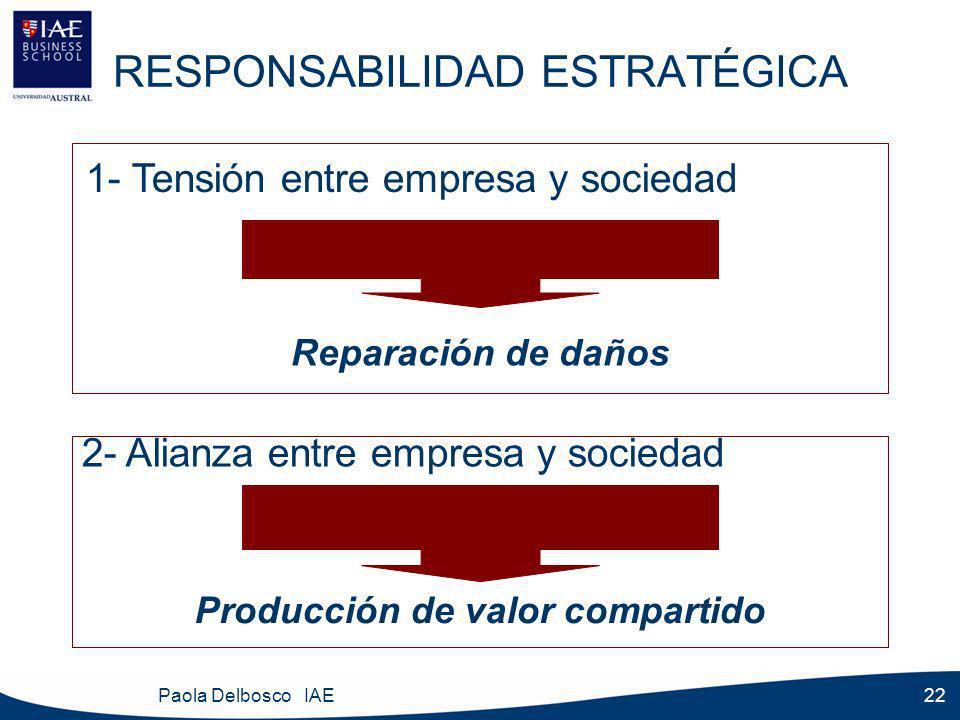 Paola Delbosco IAE 22 RESPONSABILIDAD ESTRATÉGICA 1- Tensión entre empresa y sociedad Reparación de daños 2- Alianza entre empresa y sociedad Producción de valor compartido