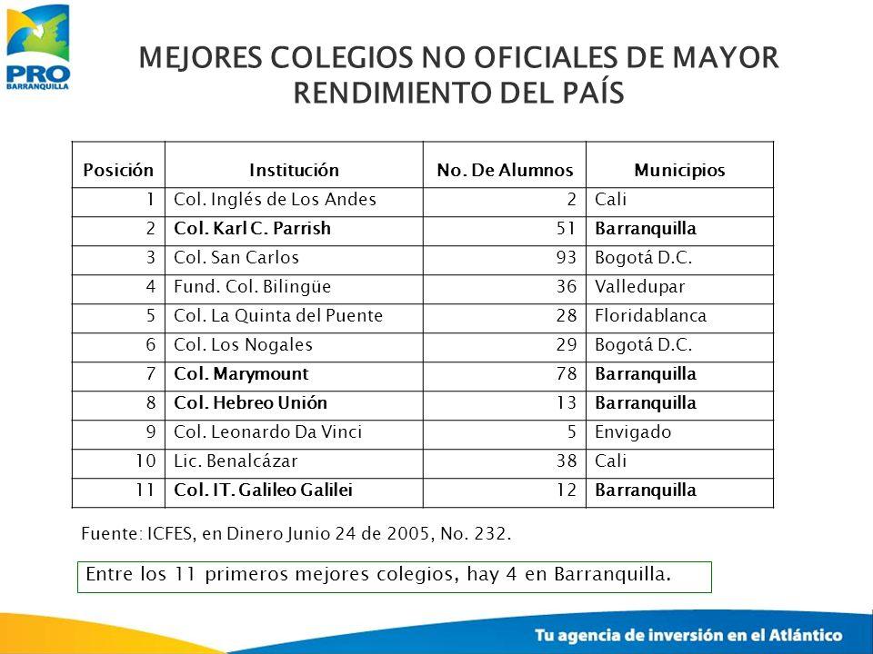 MEJORES COLEGIOS NO OFICIALES DE MAYOR RENDIMIENTO DEL PAÍS Fuente: ICFES, en Dinero Junio 24 de 2005, No. 232. Entre los 11 primeros mejores colegios