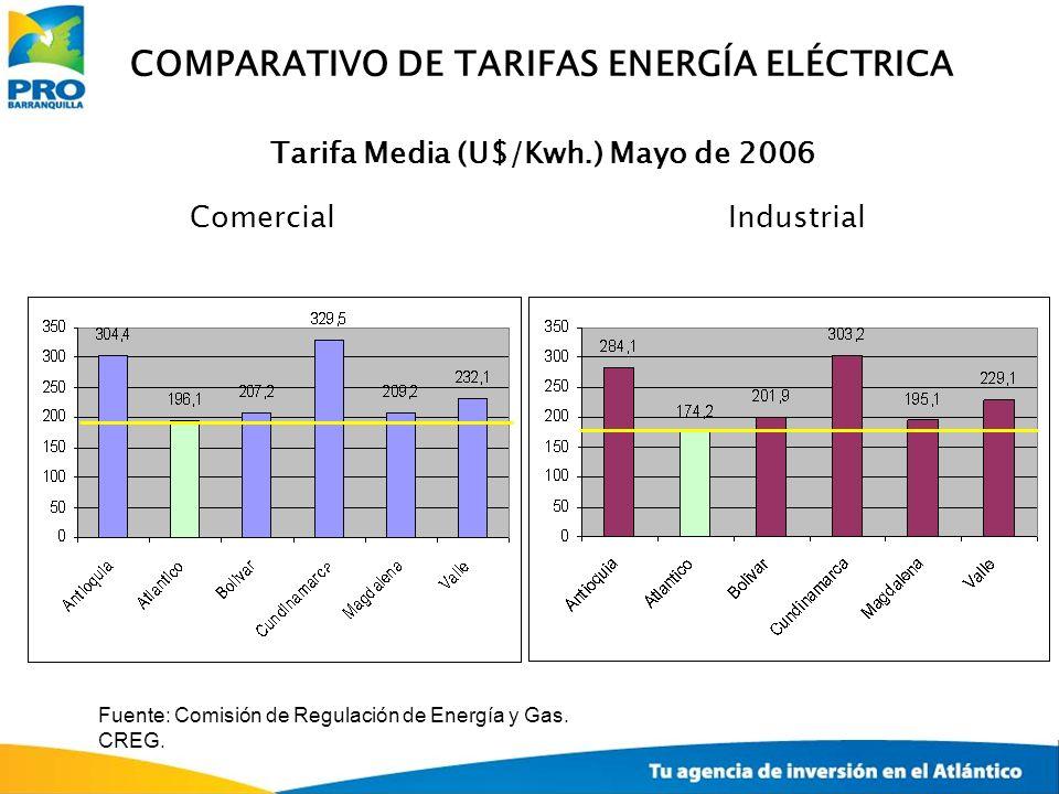 COMPARATIVO DE TARIFAS ENERGÍA ELÉCTRICA Tarifa Media (U$/Kwh.) Mayo de 2006 ComercialIndustrial Fuente: Comisión de Regulación de Energía y Gas. CREG