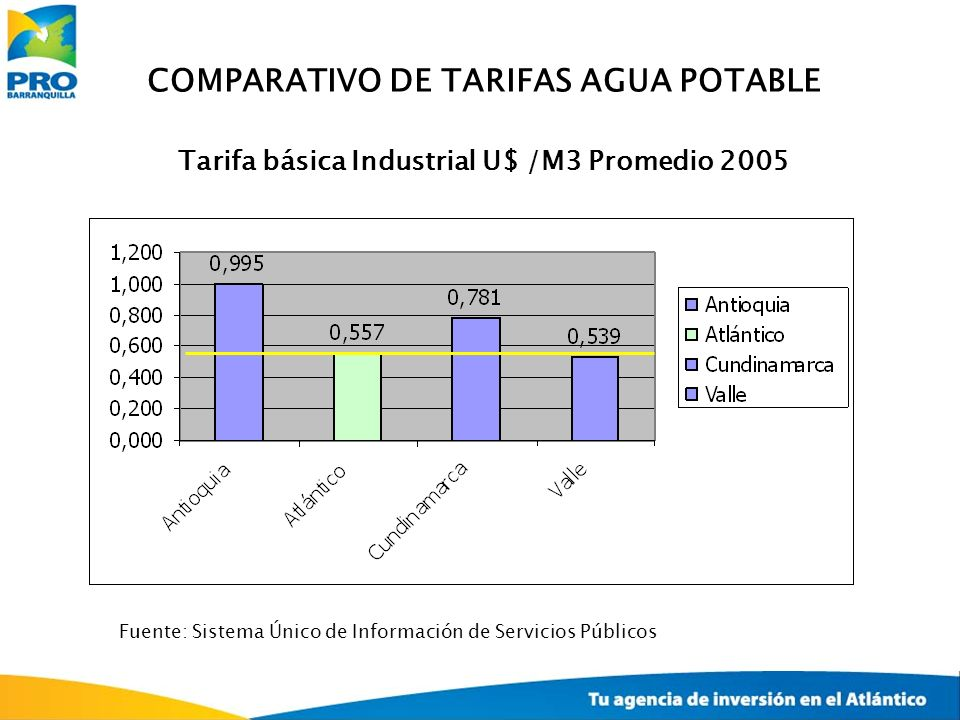 COMPARATIVO DE TARIFAS AGUA POTABLE Tarifa básica Industrial U$ /M3 Promedio 2005 Fuente: Sistema Único de Información de Servicios Públicos