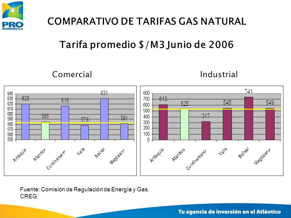 COMPARATIVO DE TARIFAS GAS NATURAL Tarifa promedio $/M3 Junio de 2006 ComercialIndustrial Fuente: Comisión de Regulación de Energía y Gas. CREG.