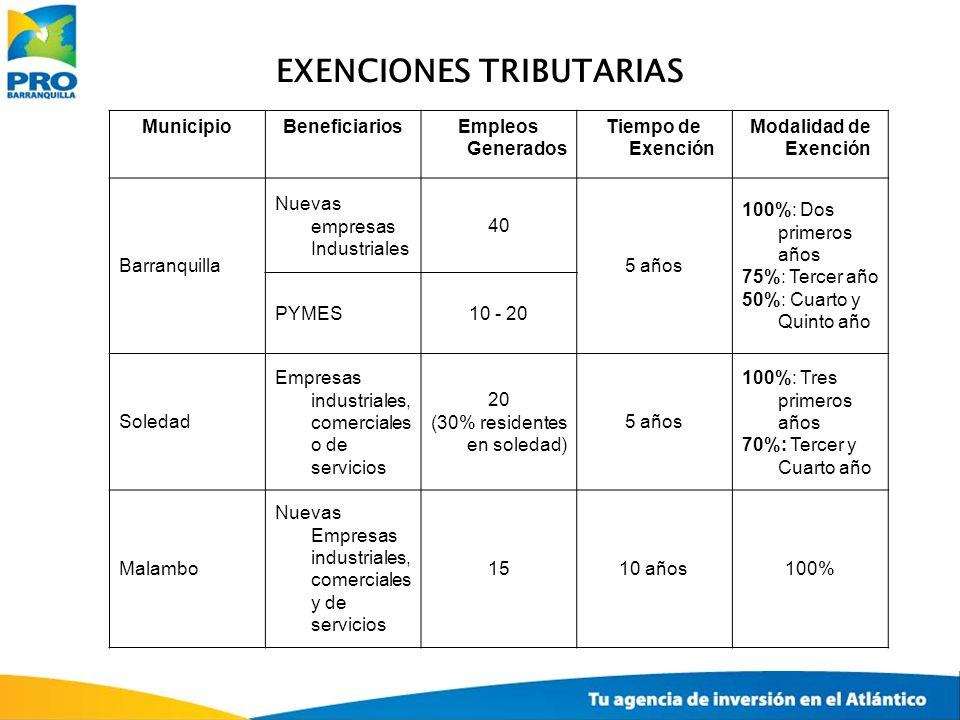 EXENCIONES TRIBUTARIAS MunicipioBeneficiariosEmpleos Generados Tiempo de Exención Modalidad de Exención Barranquilla Nuevas empresas Industriales 40 5