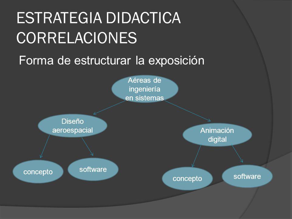 ESTRATEGIA DIDACTICA CORRELACIONES Forma de estructurar la exposición Aéreas de ingeniería en sistemas Diseño aeroespacial concepto software Animación