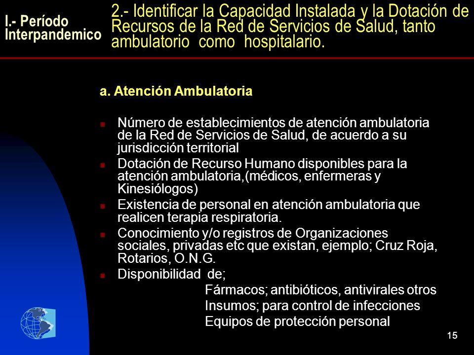 15 a. Atención Ambulatoria Número de establecimientos de atención ambulatoria de la Red de Servicios de Salud, de acuerdo a su jurisdicción territoria