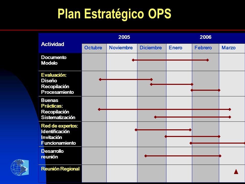 27 Plan Estratégico OPS Actividad 20052006 OctubreNoviembreDiciembreEneroFebreroMarzo Documento Modelo Evaluación: Diseño Recopilación Procesamiento B