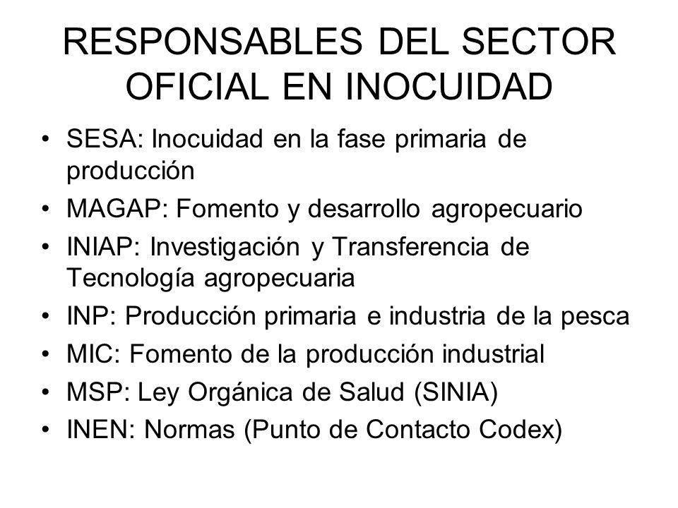 RESPONSABLES DEL SECTOR OFICIAL EN INOCUIDAD SESA: Inocuidad en la fase primaria de producción MAGAP: Fomento y desarrollo agropecuario INIAP: Investigación y Transferencia de Tecnología agropecuaria INP: Producción primaria e industria de la pesca MIC: Fomento de la producción industrial MSP: Ley Orgánica de Salud (SINIA) INEN: Normas (Punto de Contacto Codex)