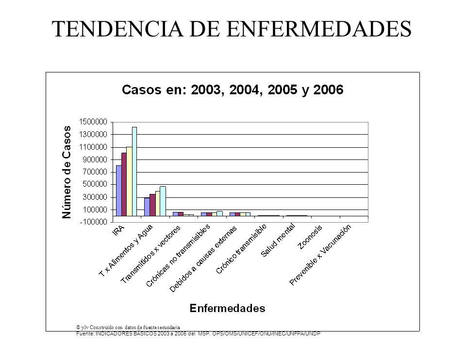 TENDENCIA DE ENFERMEDADES © ylv Construido con datos de fuente secundaria Fuente: INDICADORES BÁSICOS 2003 a 2005 del MSP.