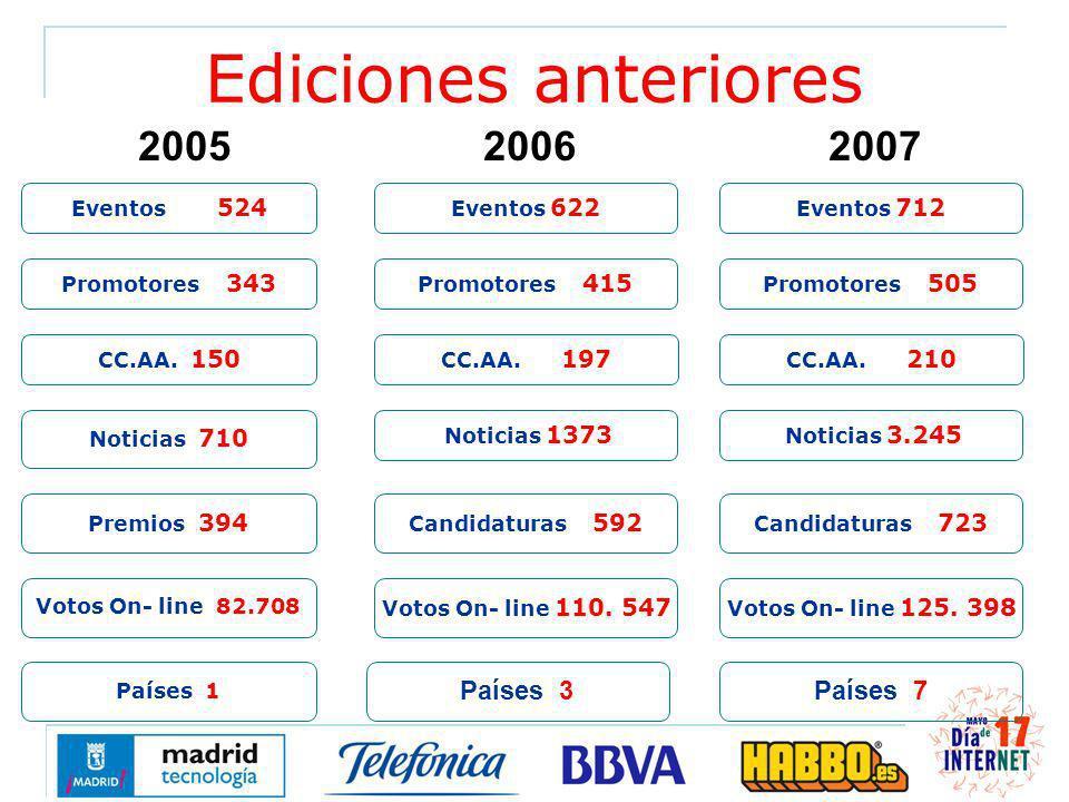 Eventos 524 Promotores 343 Premios 394 CC.AA. 150 Noticias 710 Promotores 415 CC.AA.