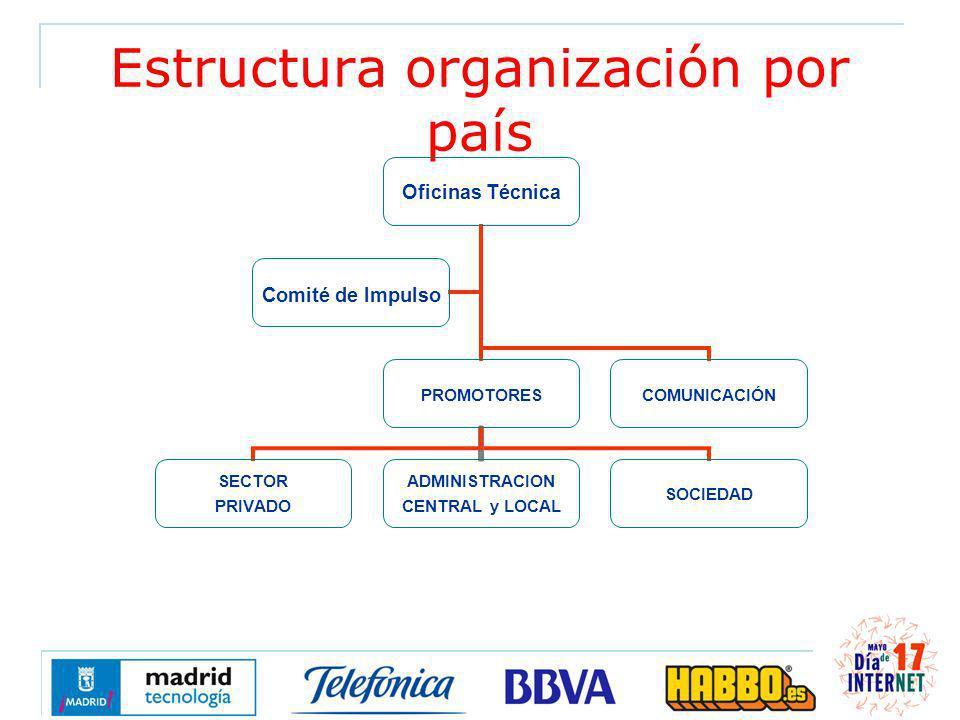 Estructura organización por país Oficinas Técnica PROMOTORES SECTOR PRIVADO ADMINISTRACION CENTRAL y LOCAL SOCIEDAD COMUNICACIÓN Comité de Impulso