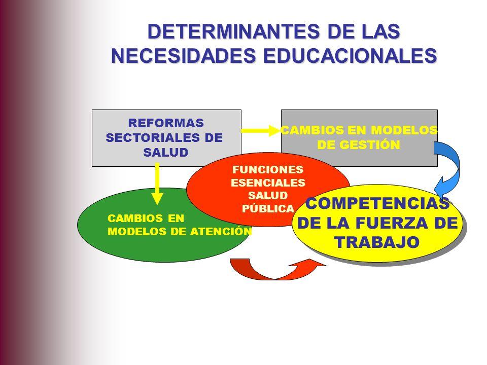 REFORMAS SECTORIALES DE SALUD CAMBIOS EN MODELOS DE GESTIÓN CAMBIOS EN MODELOS DE ATENCIÓN FUNCIONES ESENCIALES SALUD PÚBLICA COMPETENCIAS DE LA FUERZ