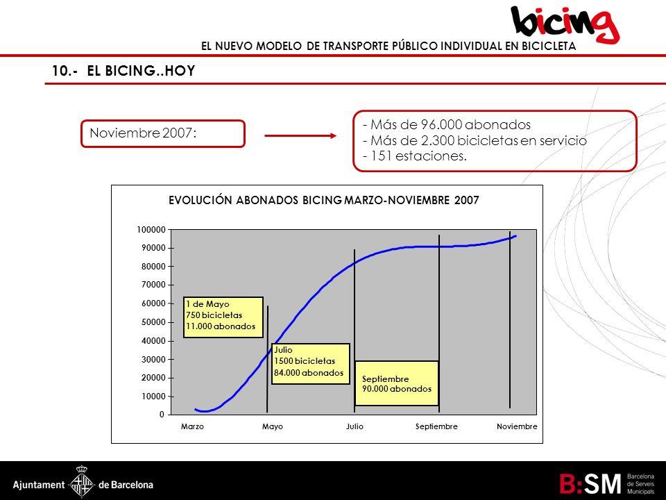 EL NUEVO MODELO DE TRANSPORTE PÚBLICO INDIVIDUAL EN BICICLETA 10.- EL BICING..HOY - Más de 96.000 abonados - Más de 2.300 bicicletas en servicio - 151