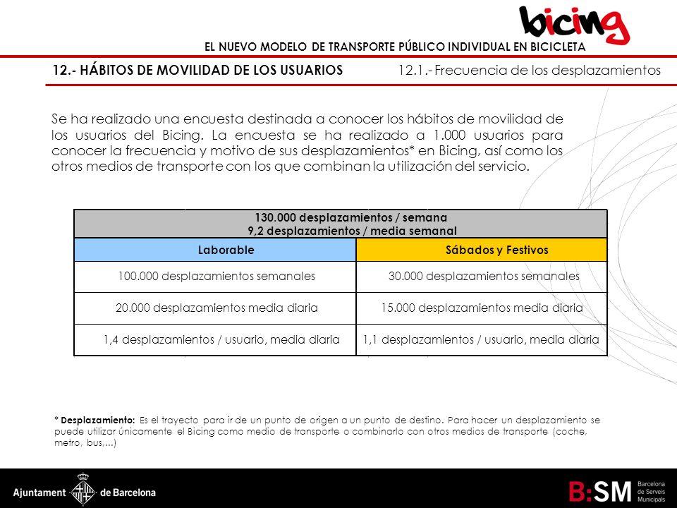 EL NUEVO MODELO DE TRANSPORTE PÚBLICO INDIVIDUAL EN BICICLETA 12.- HÁBITOS DE MOVILIDAD DE LOS USUARIOS 12.1.- Frecuencia de los desplazamientos Se ha