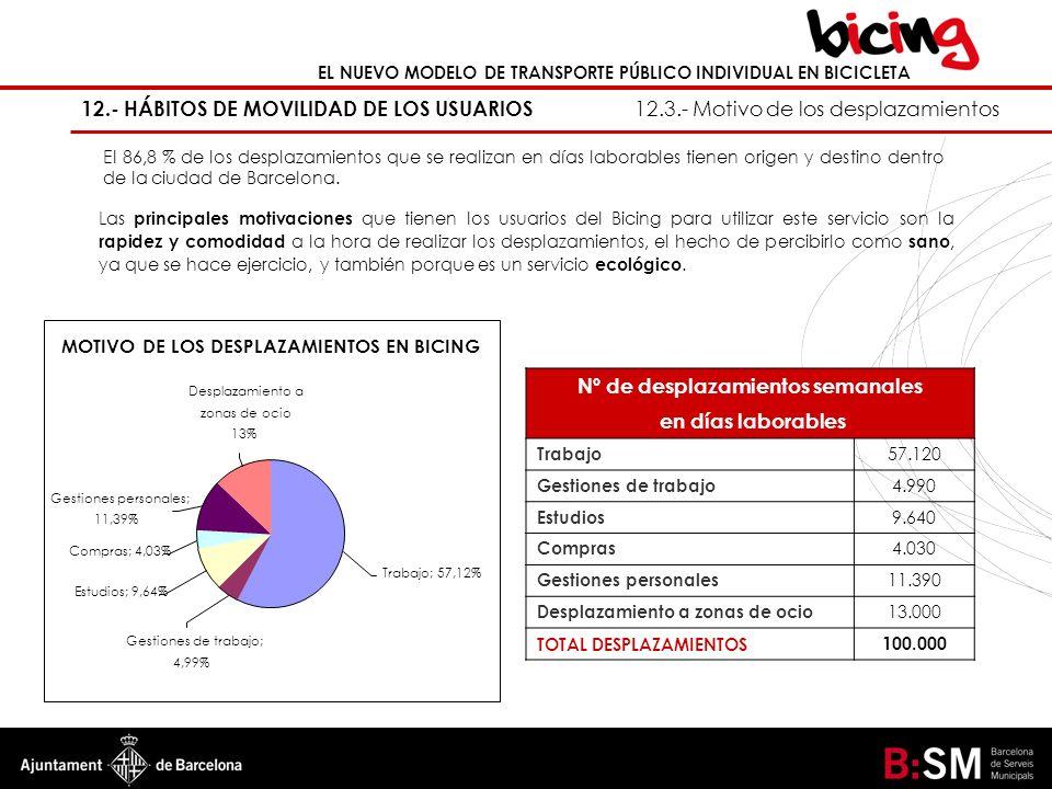 EL NUEVO MODELO DE TRANSPORTE PÚBLICO INDIVIDUAL EN BICICLETA 12.- HÁBITOS DE MOVILIDAD DE LOS USUARIOS 12.3.- Motivo de los desplazamientos MOTIVO DE