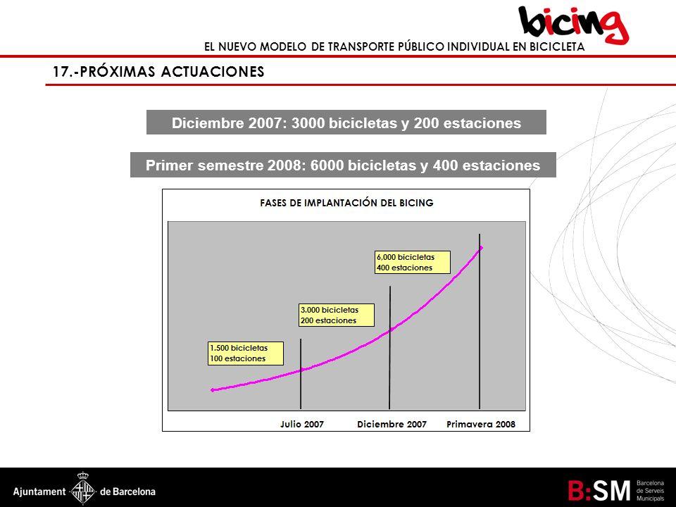EL NUEVO MODELO DE TRANSPORTE PÚBLICO INDIVIDUAL EN BICICLETA 17.-PRÓXIMAS ACTUACIONES Diciembre 2007: 3000 bicicletas y 200 estaciones Primer semestr
