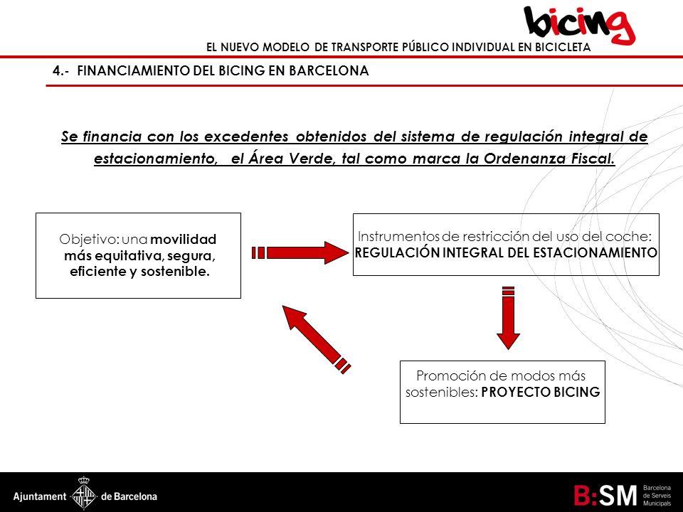 EL NUEVO MODELO DE TRANSPORTE PÚBLICO INDIVIDUAL EN BICICLETA 4.- FINANCIAMIENTO DEL BICING EN BARCELONA Se financia con los excedentes obtenidos del