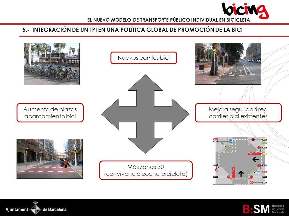 EL NUEVO MODELO DE TRANSPORTE PÚBLICO INDIVIDUAL EN BICICLETA 5.- INTEGRACIÓN DE UN TPI EN UNA POLÍTICA GLOBAL DE PROMOCIÓN DE LA BICI En el caso de Barcelona: 28 Km.