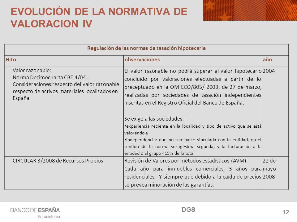 NOMBRE DEL DEPARTAMENTO 12 Regulación de las normas de tasación hipotecaria Hitoobservacionesaño Valor razonable: Norma Decimocuarta CBE 4/04.