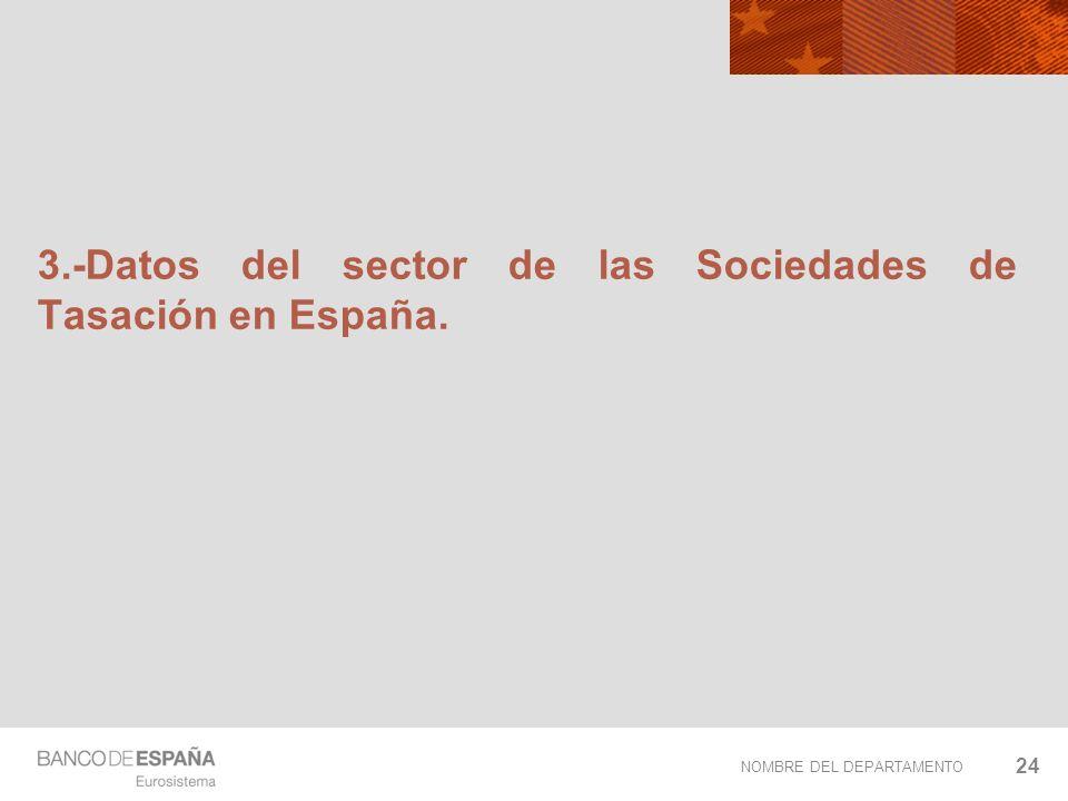 NOMBRE DEL DEPARTAMENTO 24 3.-Datos del sector de las Sociedades de Tasación en España.