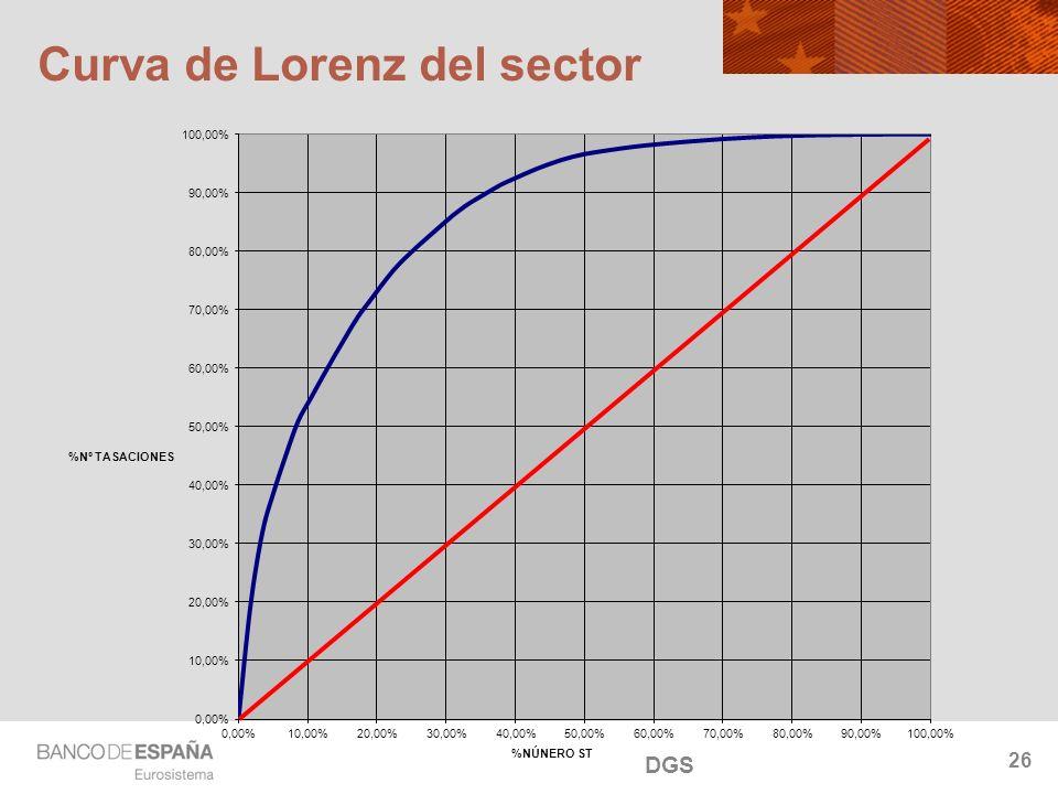 NOMBRE DEL DEPARTAMENTO Curva de Lorenz del sector 26 DGS
