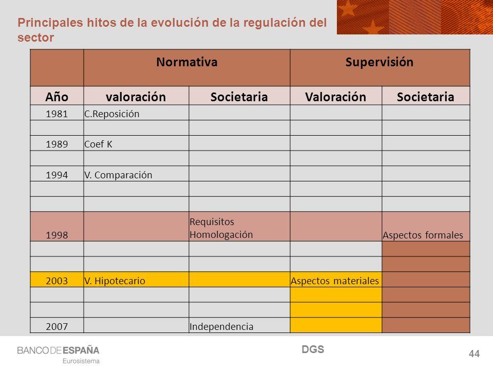 NOMBRE DEL DEPARTAMENTO Principales hitos de la evolución de la regulación del sector 44 DGS Normativa Supervisión AñovaloraciónSocietariaValoraciónSo