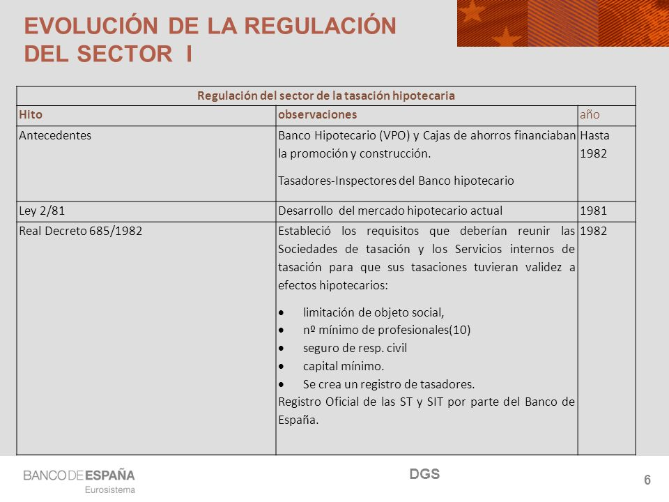 NOMBRE DEL DEPARTAMENTO 6 Regulación del sector de la tasación hipotecaria Hitoobservacionesaño Antecedentes Banco Hipotecario (VPO) y Cajas de ahorros financiaban la promoción y construcción.