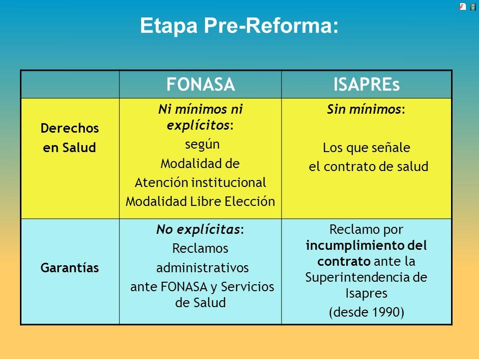 Etapa Pre-Reforma: FONASAISAPREs Derechos en Salud Ni mínimos ni explícitos: según Modalidad de Atención institucional Modalidad Libre Elección Sin mí