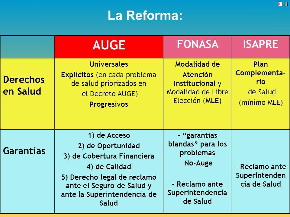 La Reforma: AUGE FONASAISAPRE Derechos en Salud Universales Explícitos (en cada problema de salud priorizados en el Decreto AUGE) Progresivos Modalida