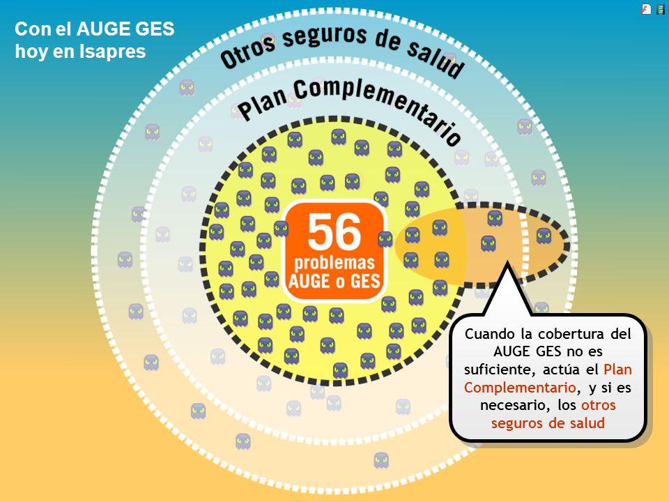Con el AUGE GES hoy en Isapres Cuando la cobertura del AUGE GES no es suficiente, actúa el Plan Complementario, y si es necesario, los otros seguros d