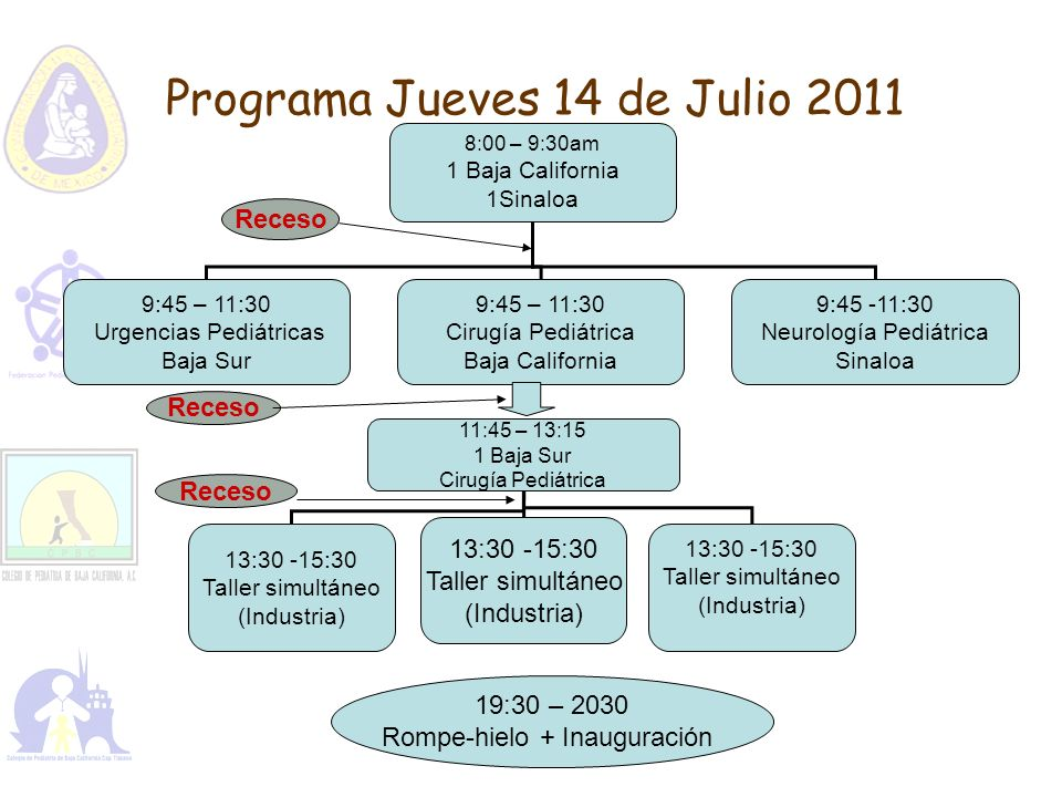 Programa Jueves 14 de Julio 2011 8:00 – 9:30am 1 Baja California 1Sinaloa 9:45 – 11:30 Urgencias Pediátricas Baja Sur 9:45 – 11:30 Cirugía Pediátrica