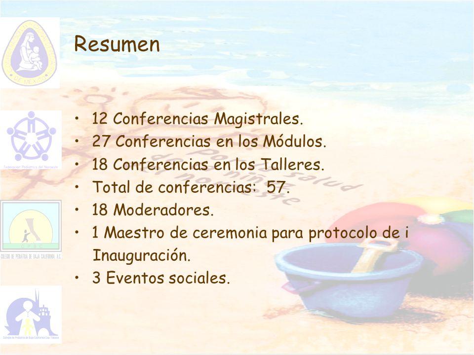 Resumen 12 Conferencias Magistrales. 27 Conferencias en los Módulos. 18 Conferencias en los Talleres. Total de conferencias: 57. 18 Moderadores. 1 Mae
