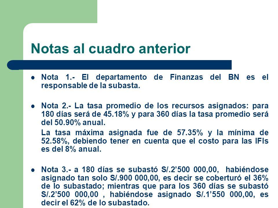 Notas al cuadro anterior Nota 1.- El departamento de Finanzas del BN es el responsable de la subasta.