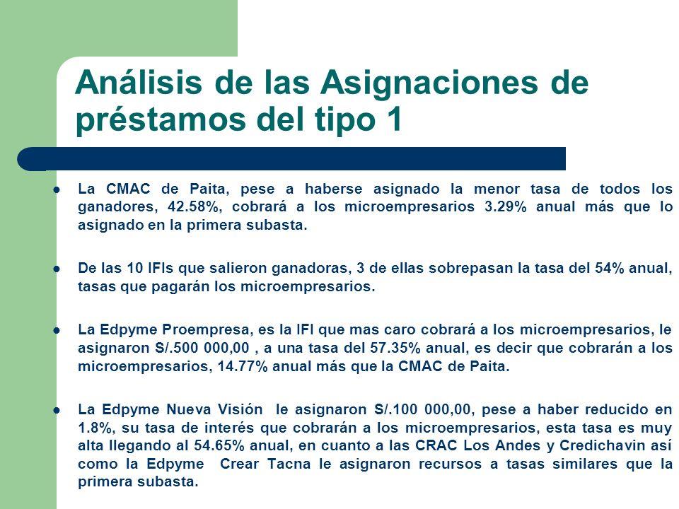 Análisis de las Asignaciones de préstamos del tipo 1 La CMAC de Paita, pese a haberse asignado la menor tasa de todos los ganadores, 42.58%, cobrará a los microempresarios 3.29% anual más que lo asignado en la primera subasta.