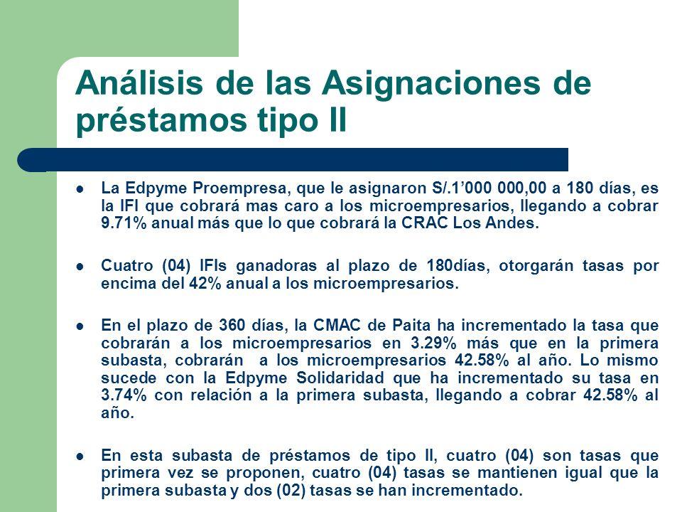 Análisis de las Asignaciones de préstamos tipo II La Edpyme Proempresa, que le asignaron S/.1000 000,00 a 180 días, es la IFI que cobrará mas caro a los microempresarios, llegando a cobrar 9.71% anual más que lo que cobrará la CRAC Los Andes.