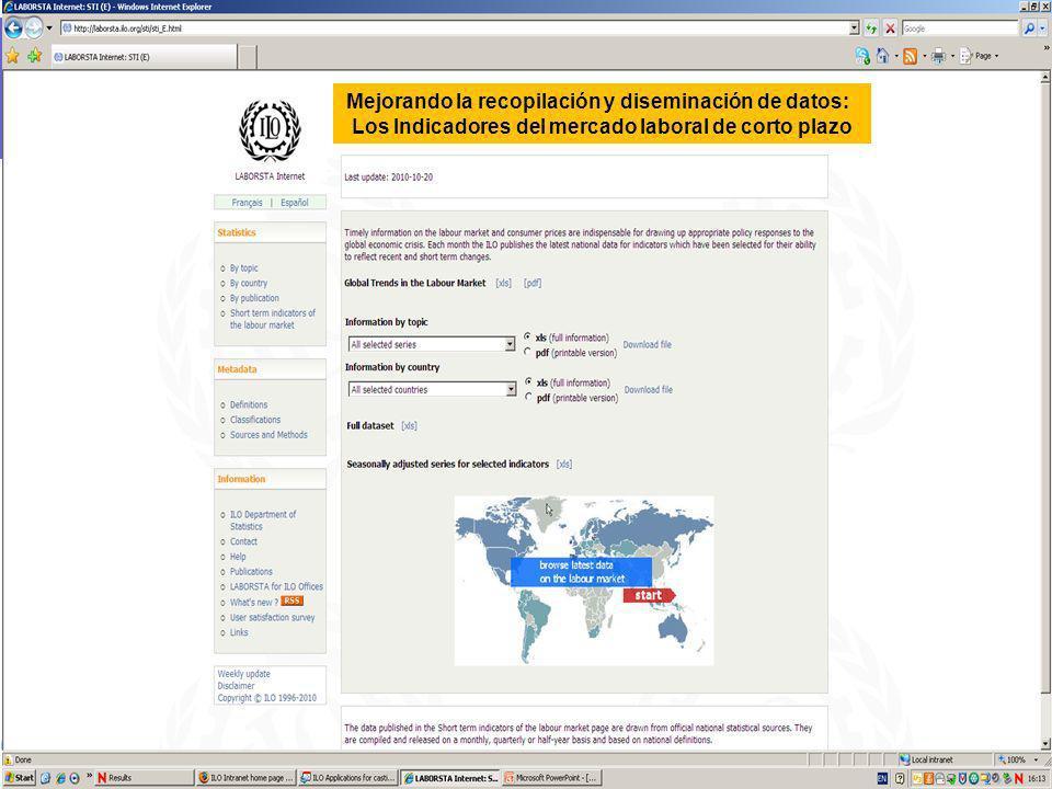 Departamento de Estadística – OIT Ginebra Mejorando la recopilación y diseminación de datos: Los Indicadores del mercado laboral de corto plazo
