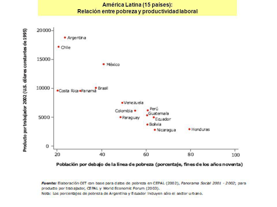 América Latina (15 países): Relación entre pobreza y productividad laboral