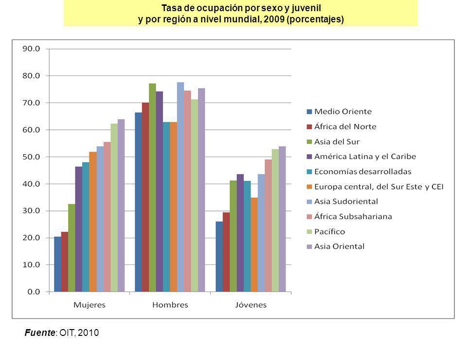 Tasa de ocupación por sexo y juvenil y por región a nivel mundial, 2009 (porcentajes) Fuente: OIT, 2010