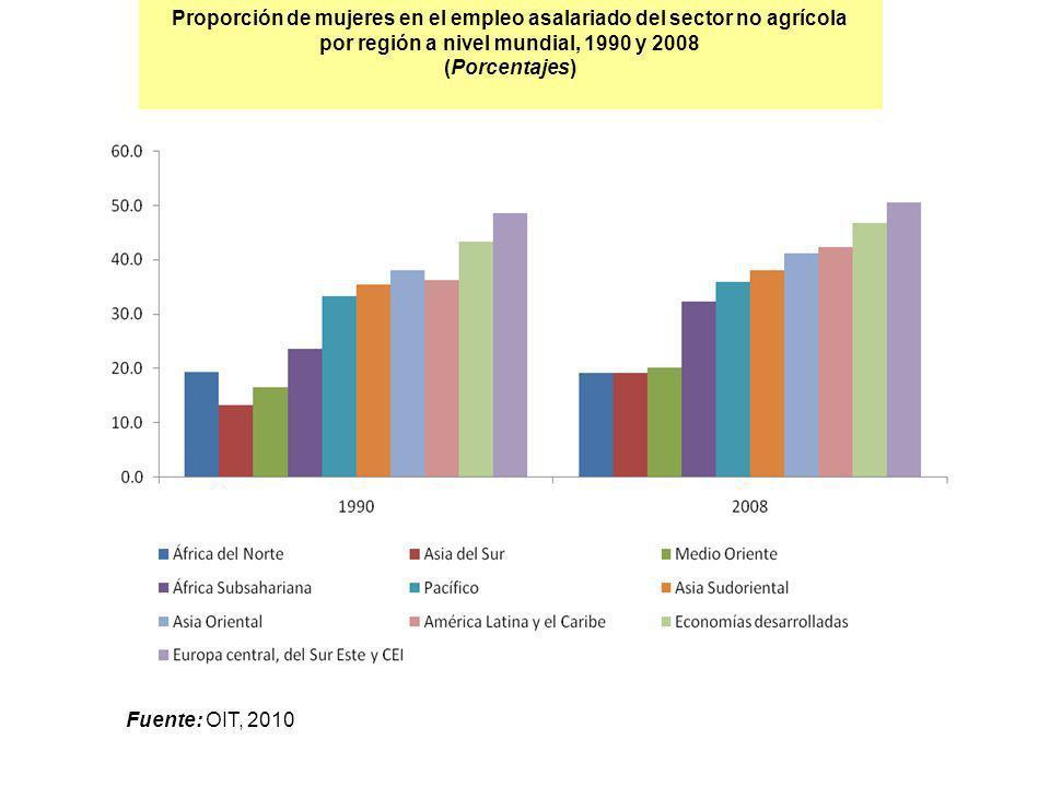Proporción de mujeres en el empleo asalariado del sector no agrícola por región a nivel mundial, 1990 y 2008 (Porcentajes) Fuente: OIT, 2010
