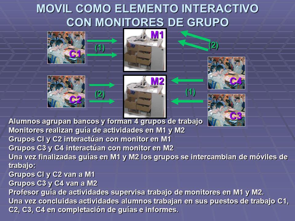 MOVIL COMO ELEMENTO INTERACTIVO CON MONITORES DE GRUPO C1 C2 C4 Alumnos agrupan bancos y forman 4 grupos de trabajo Monitores realizan guía de activid