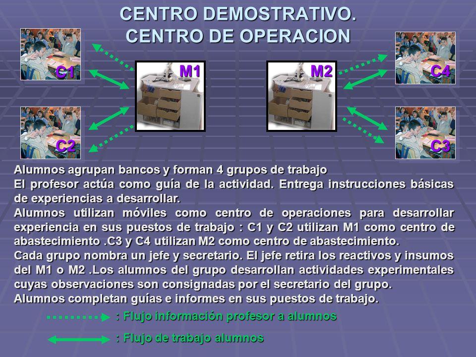 CENTRO DEMOSTRATIVO. CENTRO DE OPERACION C1 C2 C4 Alumnos agrupan bancos y forman 4 grupos de trabajo El profesor actúa como guía de la actividad. Ent