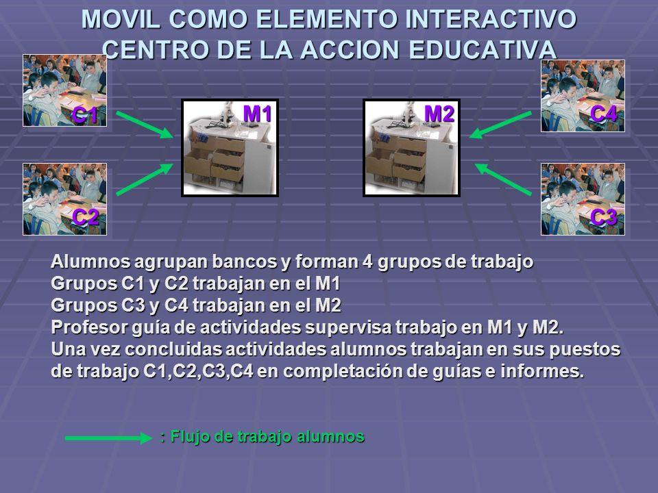 MOVIL COMO ELEMENTO INTERACTIVO CENTRO DE LA ACCION EDUCATIVA C1 C2 C4 Alumnos agrupan bancos y forman 4 grupos de trabajo Grupos C1 y C2 trabajan en