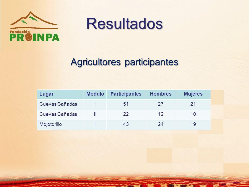 Resultados Agricultores participantes LugarMóduloParticipantesHombresMujeres Cuevas CañadasI512721 Cuevas CañadasII221210 MojotorilloI432419