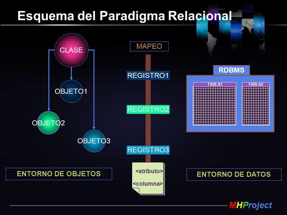 MHProject Esquema del Paradigma Relacional CLASE ENTORNO DE OBJETOS ENTORNO DE DATOS MAPEO RDBMS TABLA1TABLA2 REGISTRO1 REGISTRO2 REGISTRO3 OBJETO3 OB