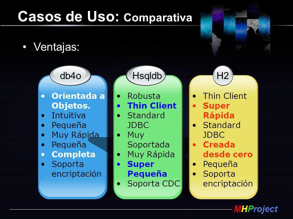 MHProject Casos de Uso: Comparativa db4o Orientada a Objetos. Intuitiva Pequeña Muy Rápida Pequeña Completa Soporta encriptación H2 Thin Client Super