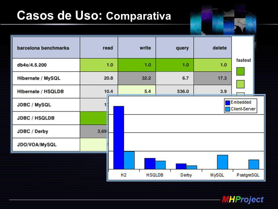 MHProject Casos de Uso: Comparativa