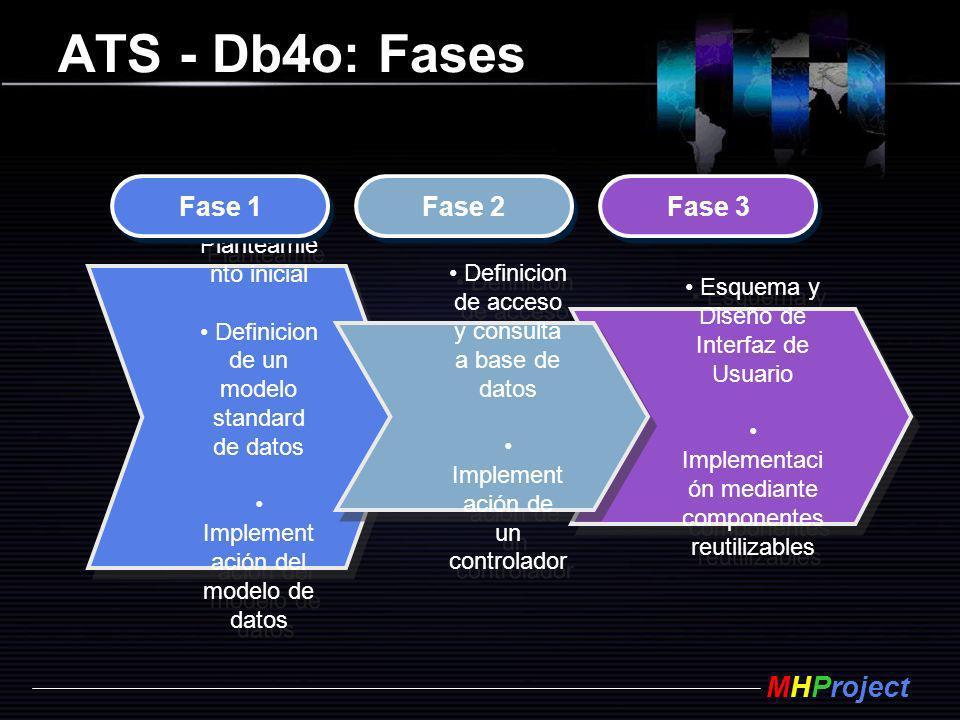 MHProject ATS - Db4o: Fases Planteamie nto inicial Definicion de un modelo standard de datos Implement ación del modelo de datos Planteamie nto inicia