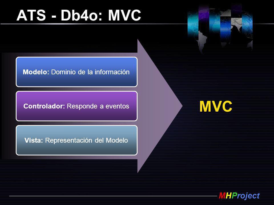 MHProject ATS - Db4o: MVC Modelo: Dominio de la información Controlador: Responde a eventos Vista: Representación del Modelo MVC